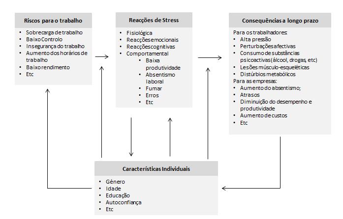 Factores_de_stress_blog_sst_hst_safemed