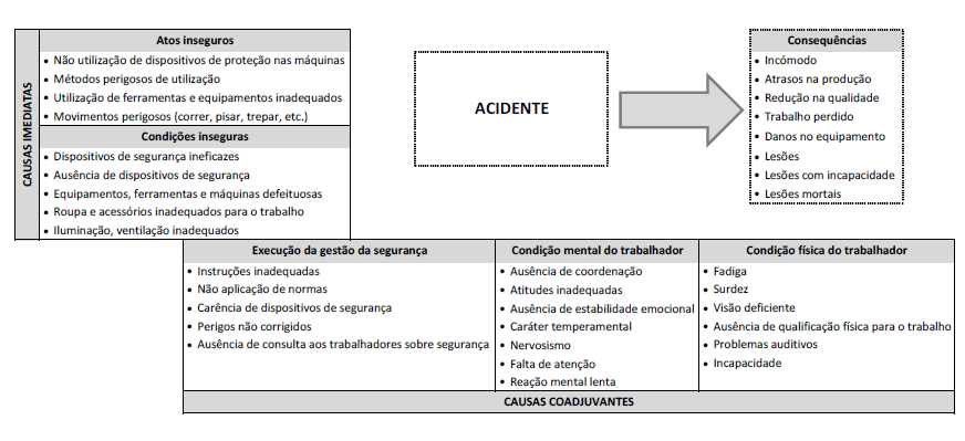 acidentesdetrabalho_causas_estatisticas_blog_safemed