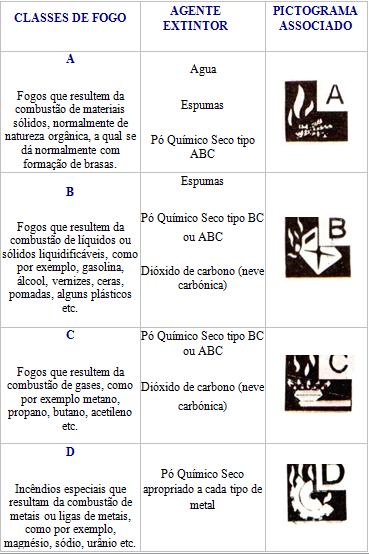 extintores_legislação_safemed