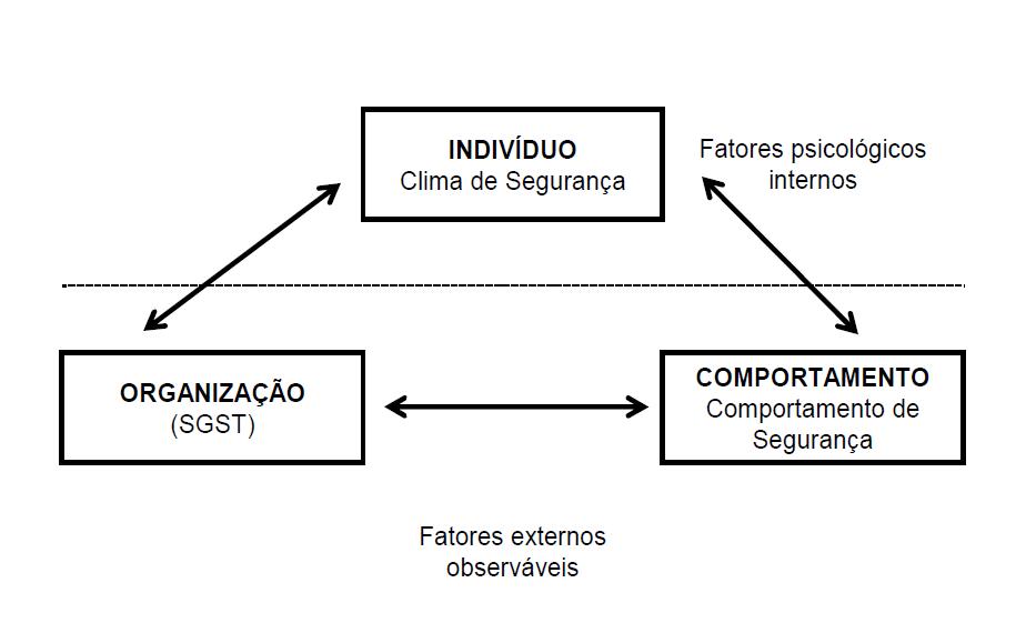 safemed_comportamento_Seguranla_individuo
