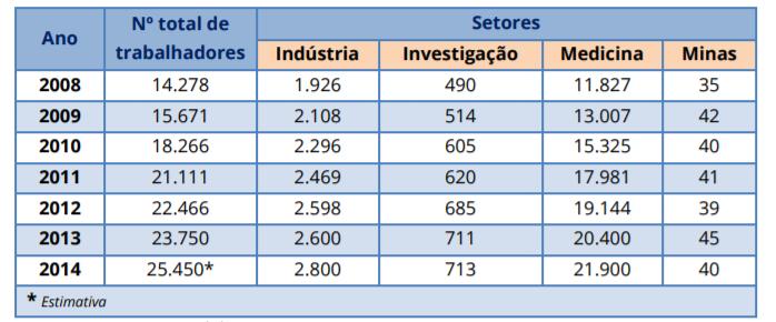 trabalhadores monitorizados em Portugal