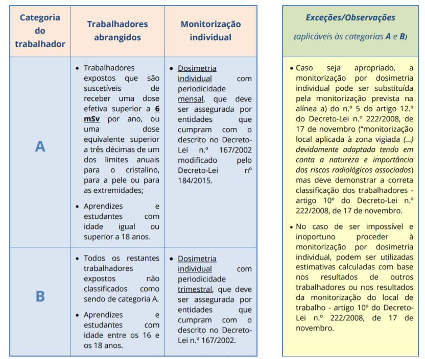 Classificação dos trabalhadores para monitorização e vigilância