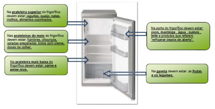 conservação de alimentos no frigorifico