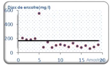 vinagre dioxido de enxofre