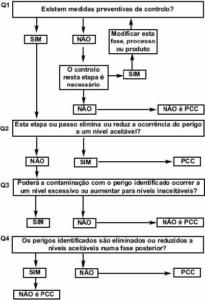 HACCP_HST_SST_segurança_alimentar_blog_safemed