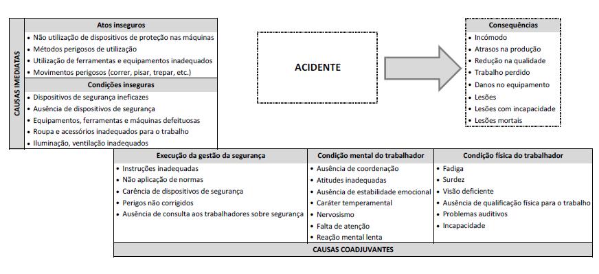 acidentesdetrabalho_causas_estatisticas_blog_safemed
