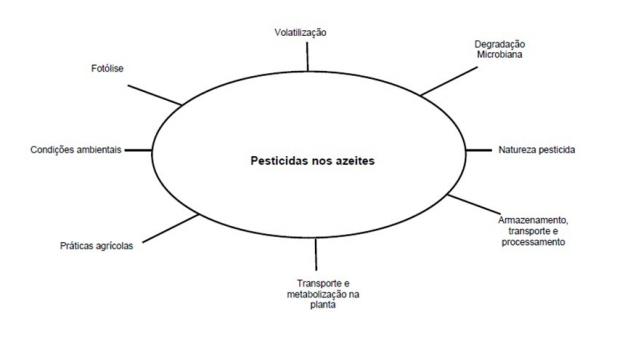 factores que afectam os niveis de residuos do azeite